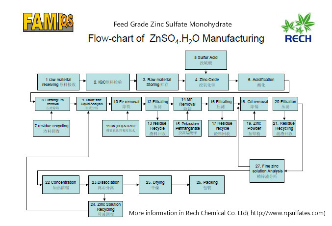 Producing process of feed grade zinc sulfate monohydrate